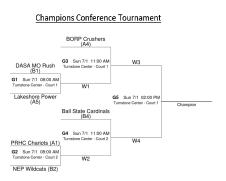Champions Conference Bracket