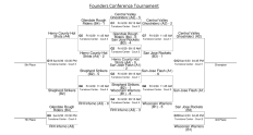 Founders Conference Bracket