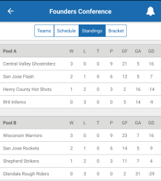 Founders Conference Standings