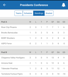Presidents Conference Standings